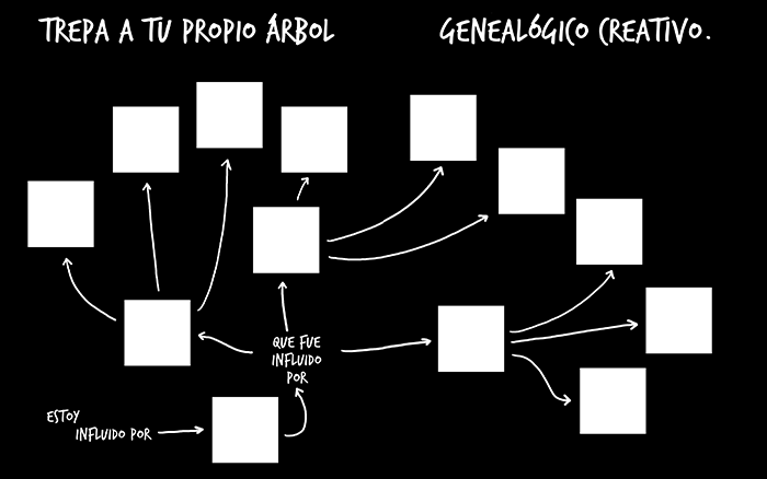 austin kleon_arbol genealogico